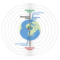 Geomagnetic field of planet earth - scientific depiction with geographic and magnetic north and south pole, magnetic axis and rotation axis. Vector illustration on white background. GERMAN LABELING!