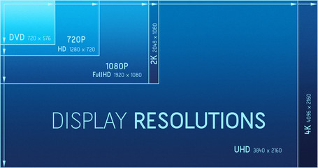 Display resolutions