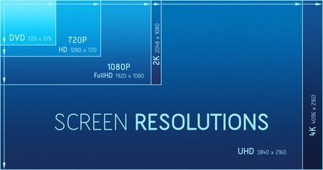 Screen resolutions