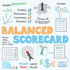 BALANCED SCORECARD Vector Sketch Notes