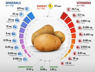 Vitamins and minerals of potato tuber. Nutrition facts of potato