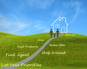 Poster Turquoise Buying real property