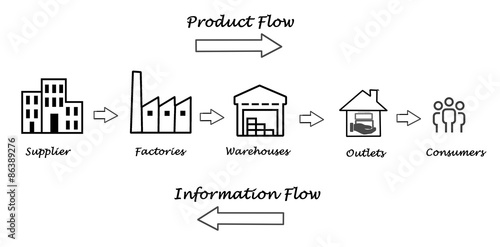 supply chain diagram stock photo and royalty free images on fotolia Supply Chain Illustration supply chain diagram