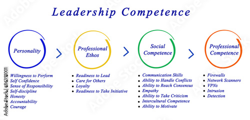 3m leadership competency General management leadership development program details training and leadership to develop and demonstrate the following leadership competencies.