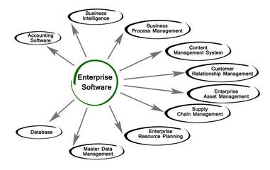 Diagram of Enterprise Software