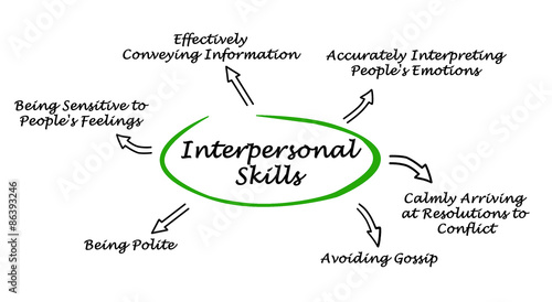 Interpersonal Skills Stock Photo And Royalty Free Images On Fotolia