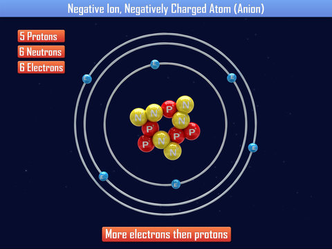 Negative Ion, Negatively Charged Atom (Anion)