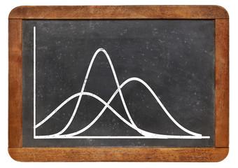 gaussian functions on blackboard