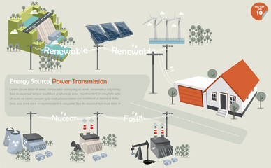 the info graphics of power transmission from source:hydropowersolar powerwind turbinenuclear power plantcoal power plant and fossil power plant that distributed the electricity to house