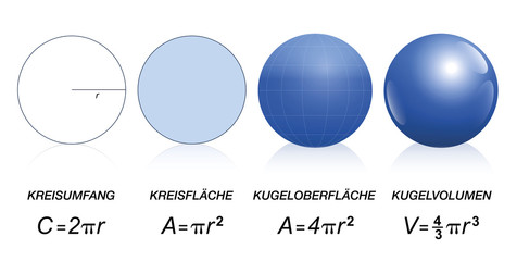 Mathematical formulas of circles and spheres - circumference, area of a disk, surface of a sphere - volume of a sphere. Isolated vector illustration on white background. GERMAN LABELING!