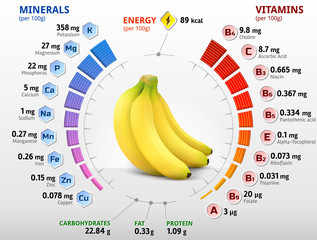 Vitamins and minerals of banana fruit. Banana nutrition facts
