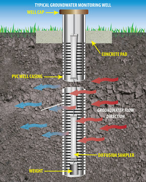 Monitoring Well: An illustration of a well designed and installed to obtain representative groundwater quality samples and hydrogeologic information. (Definition Source: USDA)