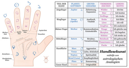 Palmistry Astrology Analogy Chart - accurate description of the corresponding planetary gods and zodiac signs along with their basic ideas and life mottoes. Vector. GERMAN LABELING!