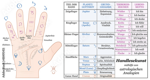 Palmistry Astrology Analogy Chart Accurate Description Of The