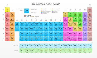 Mendeleev's Periodic Table of Chemical Elements, Colorful, Vector.