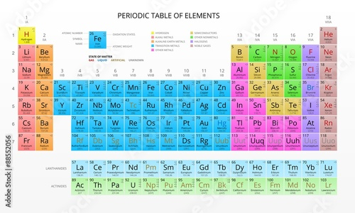 Mendeleevs periodic table of chemical elements colorful vector mendeleevs periodic table of chemical elements colorful vector urtaz Gallery
