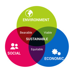 Sustainable Development / Diagram