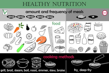 infographic healthy nutrition