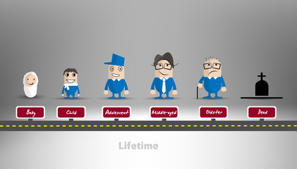 Evolution of human Life - Aging Age Human Life