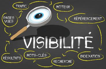 profit présence en ligne mot visibilité écrit sur un tableau avec une loupe