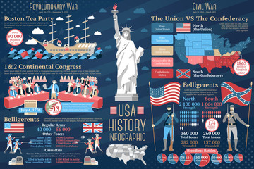 Set of USA history infographics. Revolutionary and Civil wars