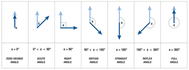 Types, measures and names of angles like RIGHT ANGLE, OBTUSE ANGLE or ACUTE ANGLE - mathematics, geometry, trigonometry science - isolated vector illustration on white background.