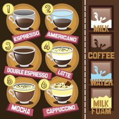 Coffee beverages types and preparation: espresso, mocha, macchiato, americano, latte, cappuccino, espresso. Vintage set - types of coffee drinks on retro background - vector illustration