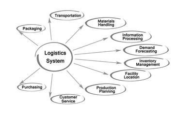 Logistics System