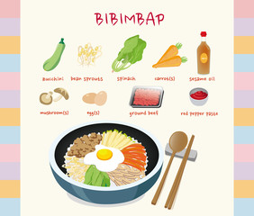 Ingredients in bibimbap. There is a final picture of what bibimbap is.