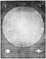 Magnitude compared to the Sun and the main worlds of his system,