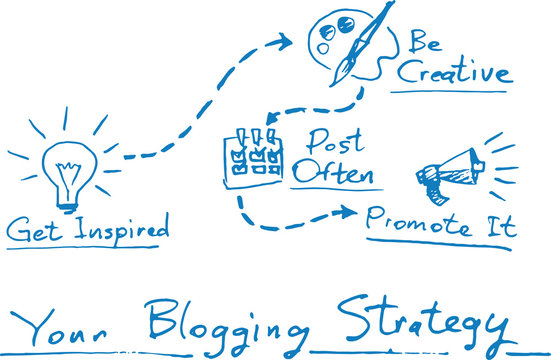 Hand drawn concept whiteboard drawing - blogging strategy