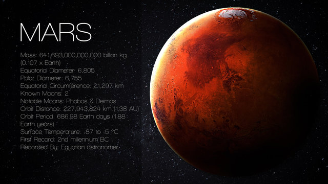 Mars - High resolution Infographic presents one of the solar