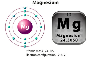 Symbol and electron diagram for Magnesium