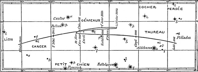Movement and positions of the planet Mars, vintage engraving.