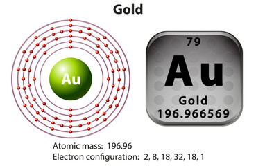 Symbol and electron diagram for Gold