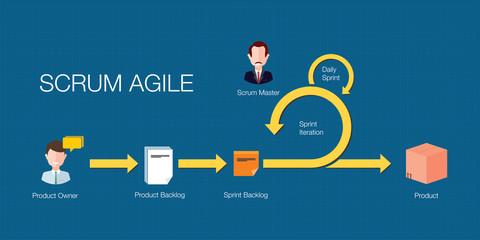 scrum agile flow
