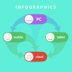 Infographics operating system of different devices