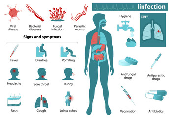 infection infographics Wall mural