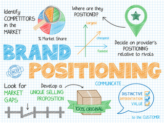 BRAND POSITIONING Vector Sketch Concept