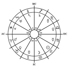 Astrology zodiac with natal chart, zodiac signs, houses and plan