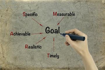 Hand writing smart goal