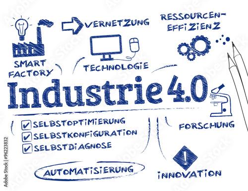 industrie 40 - Industrie 40 Beispiele