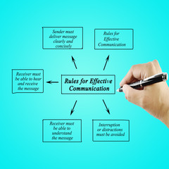 Women hand writing element of Rules for Effective Communication for business concept