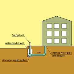 Technical scheme. Water supply. Urban Network. Entering the water pipe in the house
