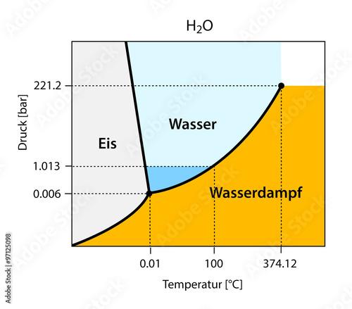 bin res phasendiagramm von h2o anomalie des wassers stockfotos und lizenzfreie vektoren auf. Black Bedroom Furniture Sets. Home Design Ideas
