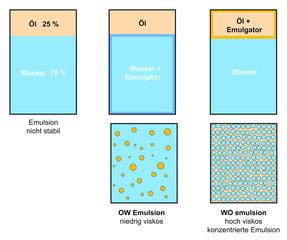 Viskosität in Emulsionen - Unterschied OW und WO