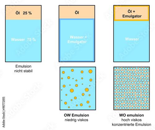 viskosit t in emulsionen unterschied ow und wo. Black Bedroom Furniture Sets. Home Design Ideas
