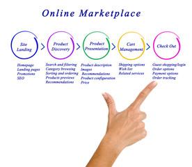 Diagram of online marketing