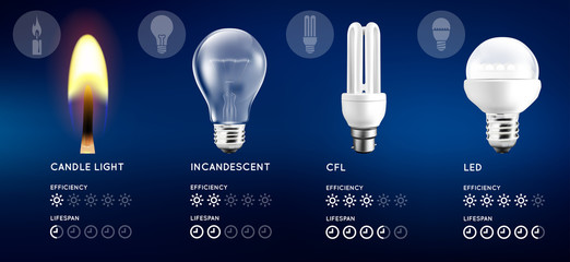 Light bulbs and candle light set. Infographic with approximate estimate of energy and efficiency comparison. Vector illustration.