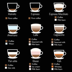 Types of coffee vector illustration. Coffee infographic: americano, cappuccino, flat white, glasse, latte, espresso, irish. Coffee menu template in flat design style.